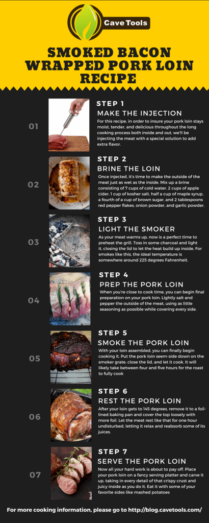 Smoked Bacon Wrapped Pork Loin Recipe